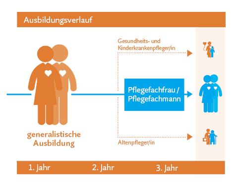 Generalistische Ausbildung Pflege in Berlin
