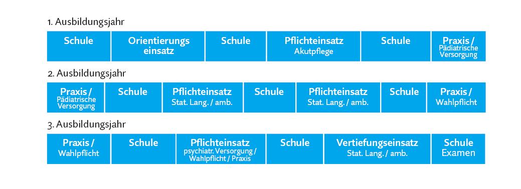 Planungsbeispiel Pflegeausbildung Berlin