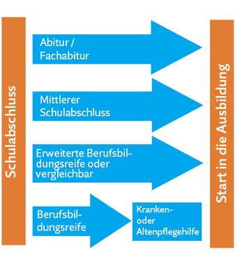 Generalistische Pflegeausbildung in Berlin / Zugansvoraussetzungen